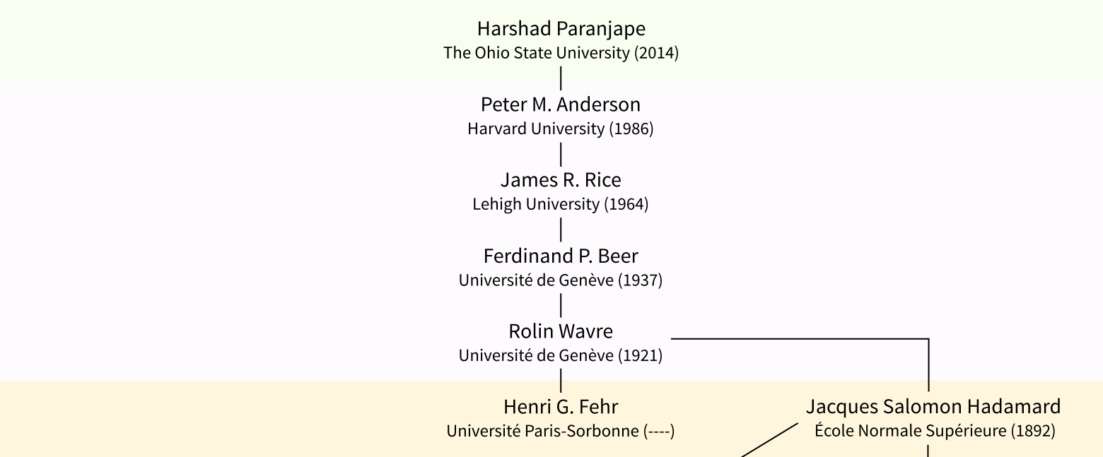 Harshad Paranjape's academic genealogy