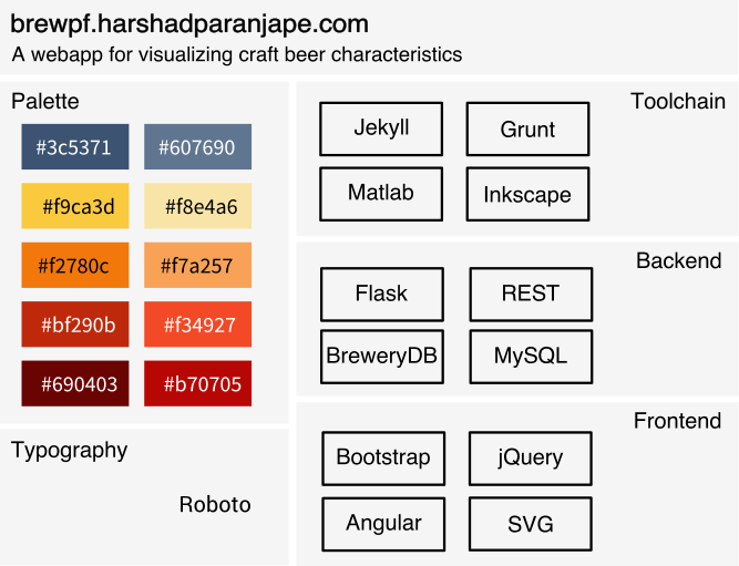Structure of brewpf.harshadparanjape.com